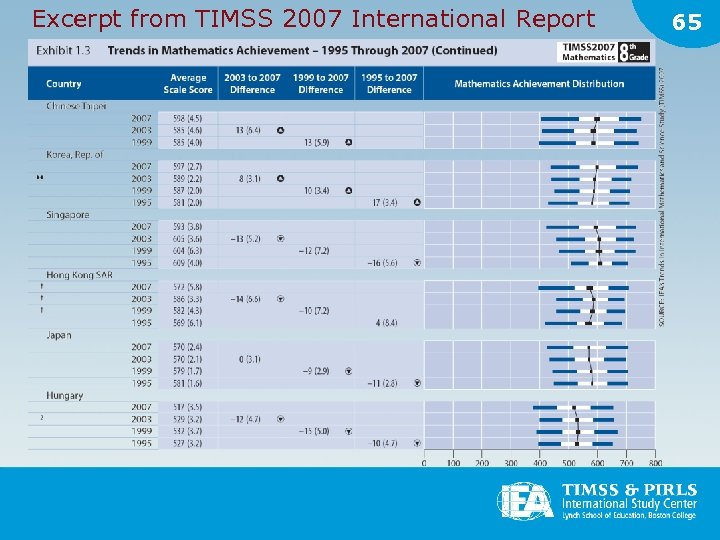 Excerpt from TIMSS 2007 International Report 65