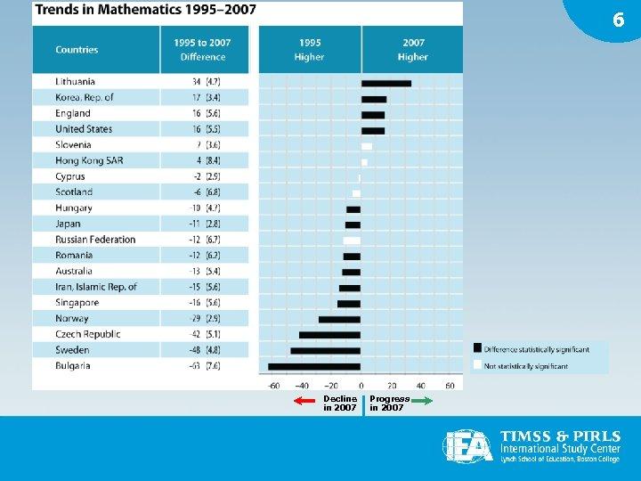 6 Decline in 2007 Progress in 2007