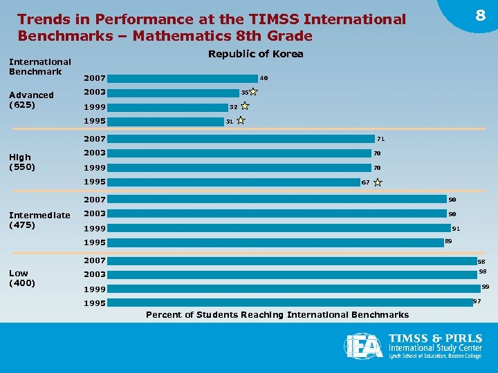8 Trends in Performance at the TIMSS International Benchmarks – Mathematics 8 th Grade