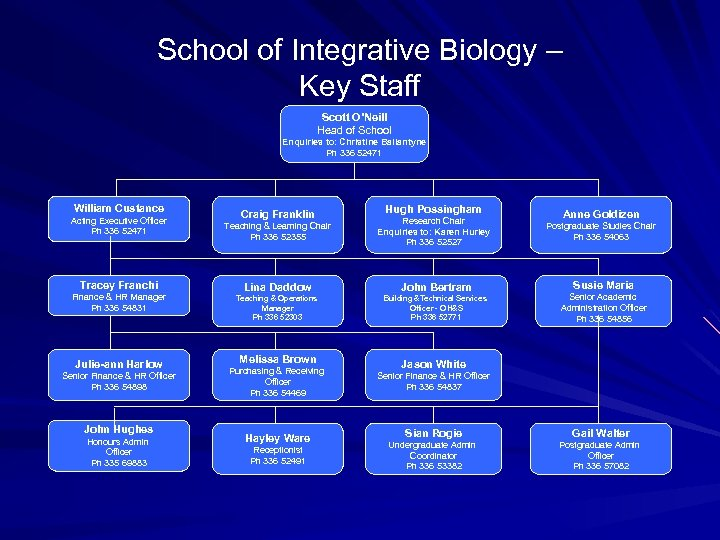School of Integrative Biology – Key Staff Scott O'Neill Head of School Enquiries to: