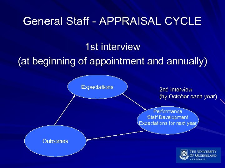 General Staff - APPRAISAL CYCLE 1 st interview (at beginning of appointment and annually)