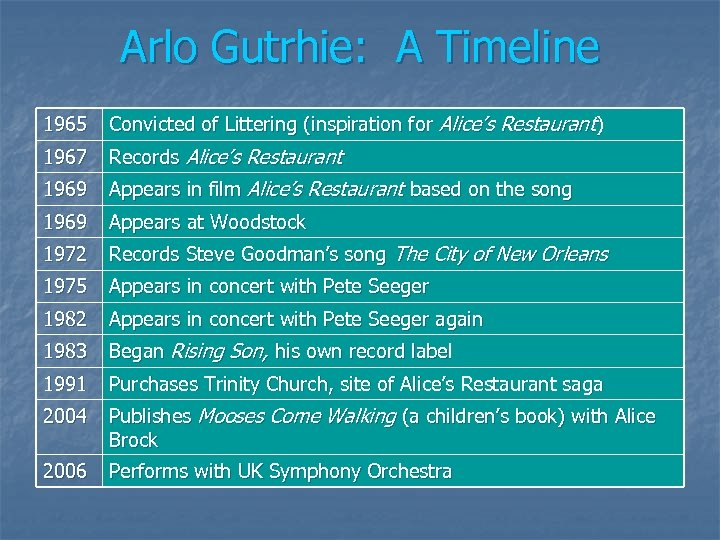 Arlo Gutrhie: A Timeline 1965 Convicted of Littering (inspiration for Alice's Restaurant) 1967 Records