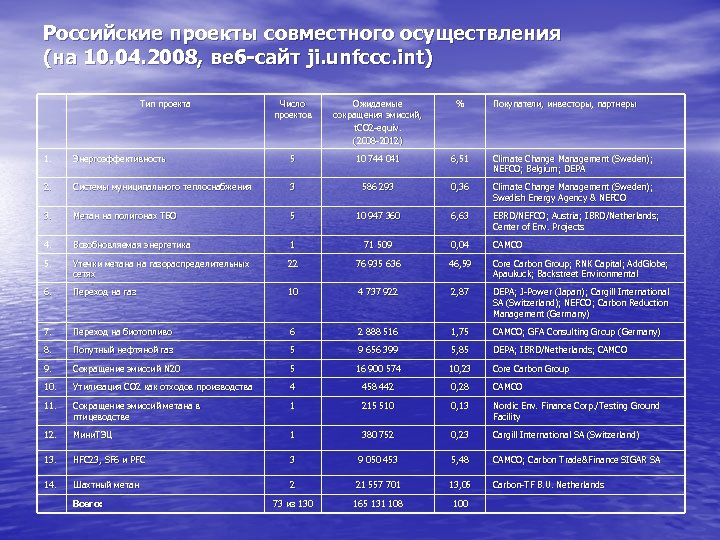 Российские проекты совместного осуществления (на 10. 04. 2008, веб-сайт ji. unfccc. int) Тип проекта