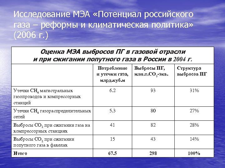 Исследование МЭА «Потенциал российского газа – реформы и климатическая политика» (2006 г. ) Оценка