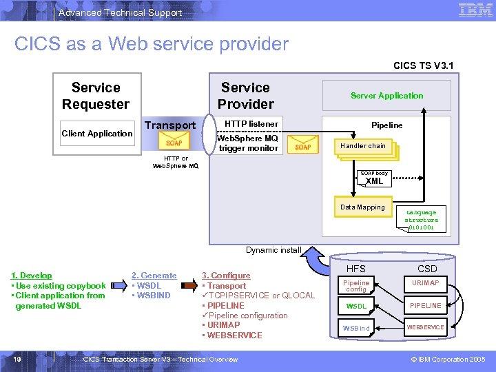 Advanced Technical Support CICS as a Web service provider CICS TS V 3. 1