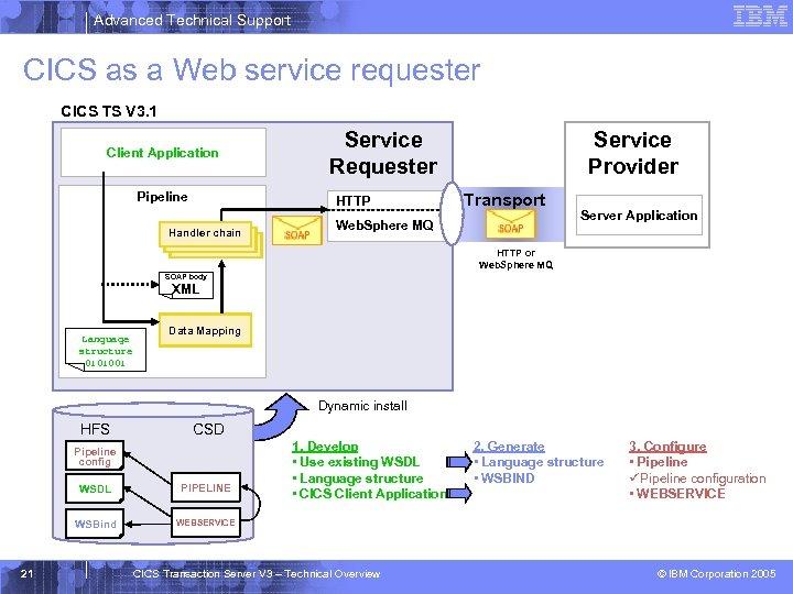 Advanced Technical Support CICS as a Web service requester CICS TS V 3. 1