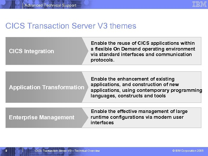 Advanced Technical Support CICS Transaction Server V 3 themes CICS Integration Application Transformation Enable