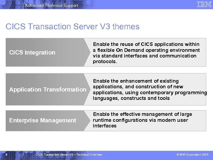 Advanced Technical Support CICS Transaction Server V 3 themes CICS Integration Application Transformation Enable