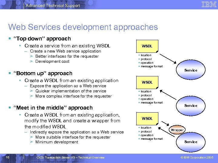 "Advanced Technical Support Web Services development approaches § ""Top down"" approach • Create a"