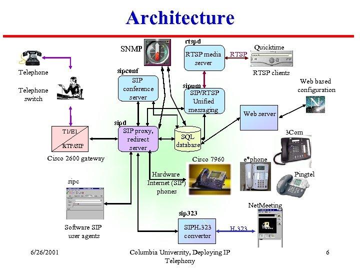 Towards Junking the PBX Deploying IP Telephony Wenyu