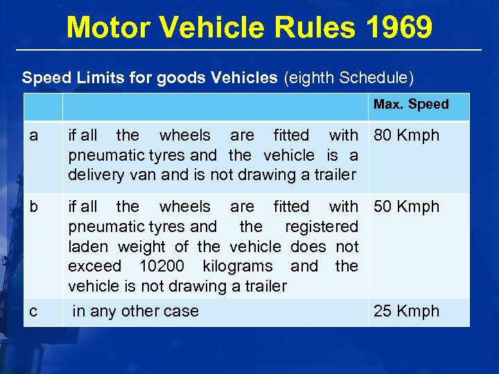 Motor Vehicle Rules 1969 Speed Limits for goods Vehicles (eighth Schedule) Max. Speed a