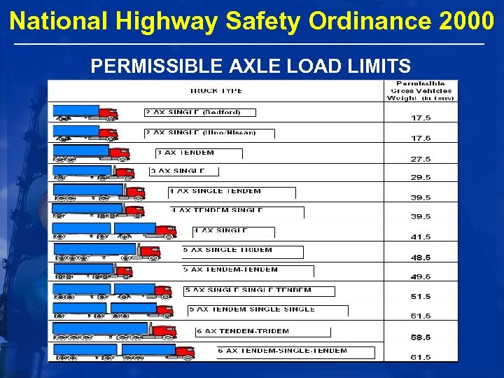 National Highway Safety Ordinance 2000 PERMISSIBLE AXLE LOAD LIMITS