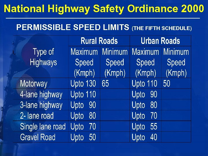 National Highway Safety Ordinance 2000 PERMISSIBLE SPEED LIMITS (THE FIFTH SCHEDULE)