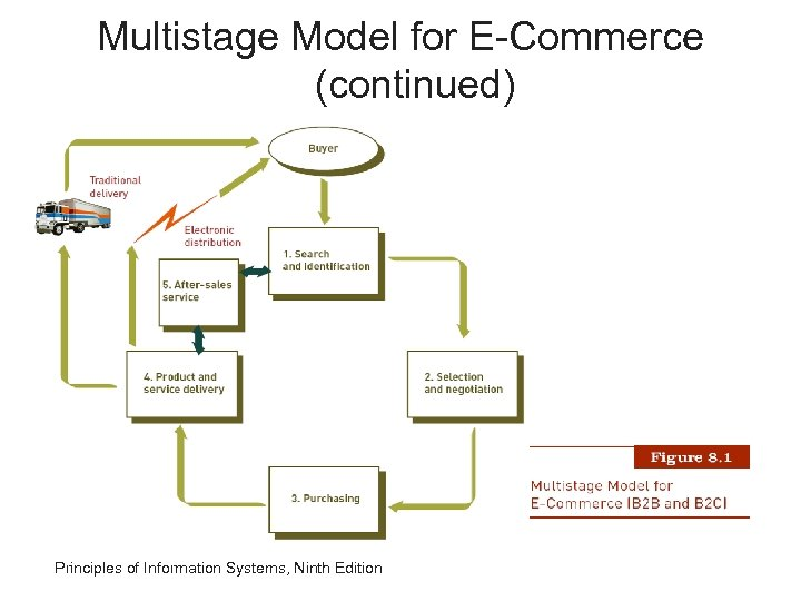Multistage Model for E-Commerce (continued) Principles of Information Systems, Ninth Edition