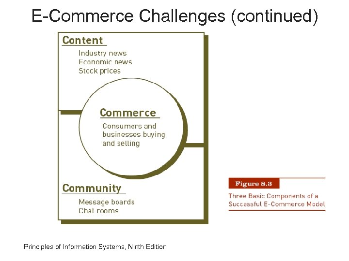 E-Commerce Challenges (continued) Principles of Information Systems, Ninth Edition