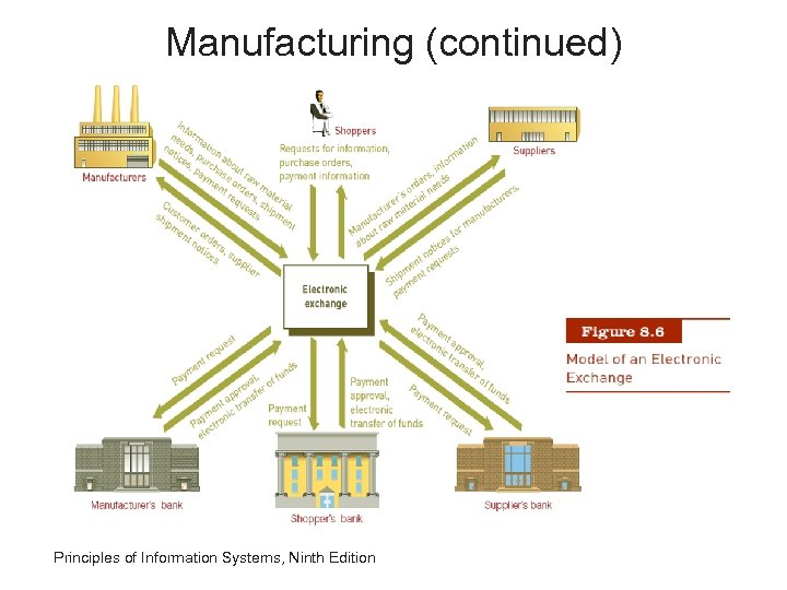 Manufacturing (continued) Principles of Information Systems, Ninth Edition