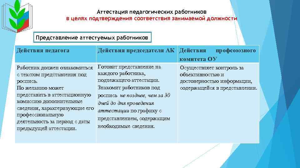 аттестация на соответствие занимаемой должности главного где взять кредит 50000 грн