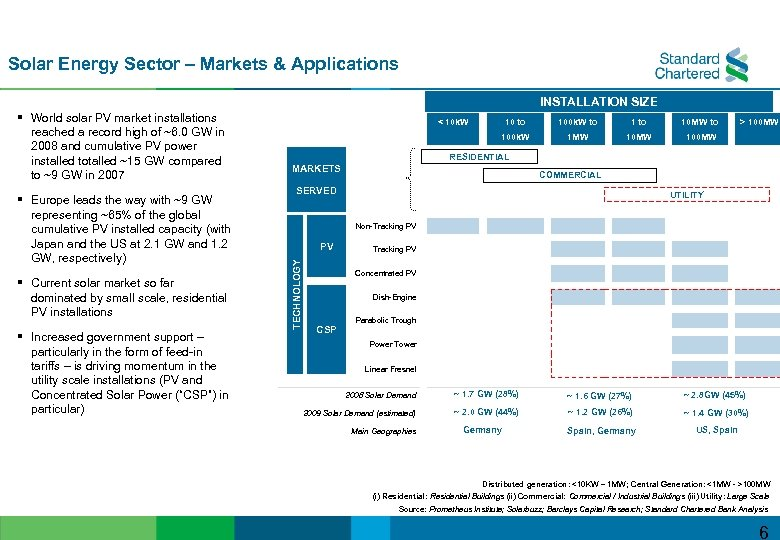 Solar Energy Sector – Markets & Applications INSTALLATION SIZE § Europe leads the way