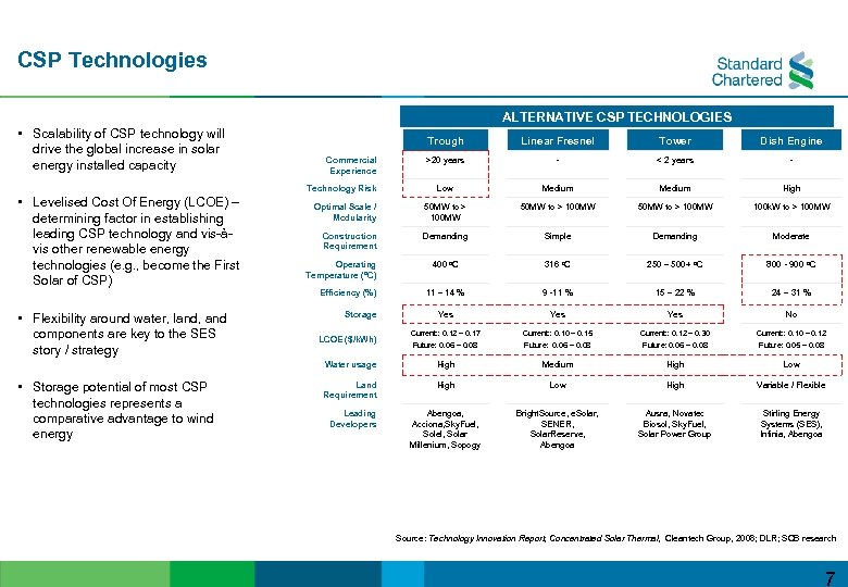 CSP Technologies ALTERNATIVE CSP TECHNOLOGIES • Scalability of CSP technology will drive the global