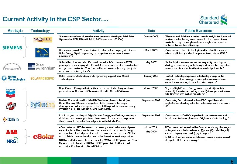 Current Activity in the CSP Sector…. Strategic Technology Activity Siemens acquisition of Israeli manufacturer