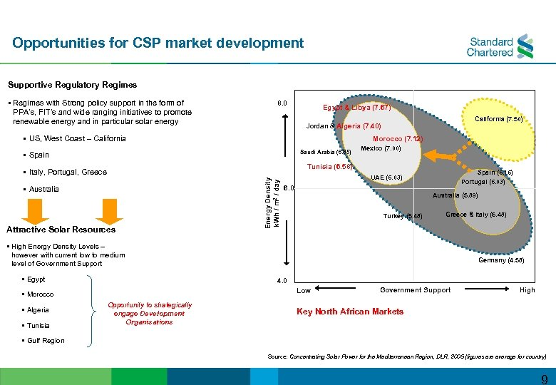 Opportunities for CSP market development Supportive Regulatory Regimes § Regimes with Strong policy support