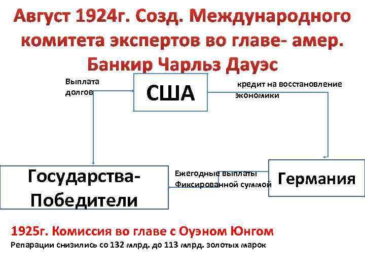 Август 1924 г. Созд. Международного комитета экспертов во главе- амер. Банкир Чарльз Дауэс Выплата