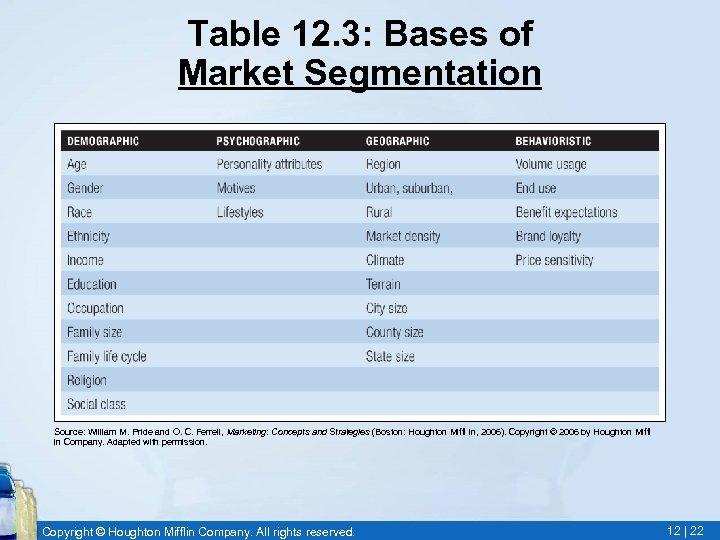 Table 12. 3: Bases of Market Segmentation Source: William M. Pride and O. C.