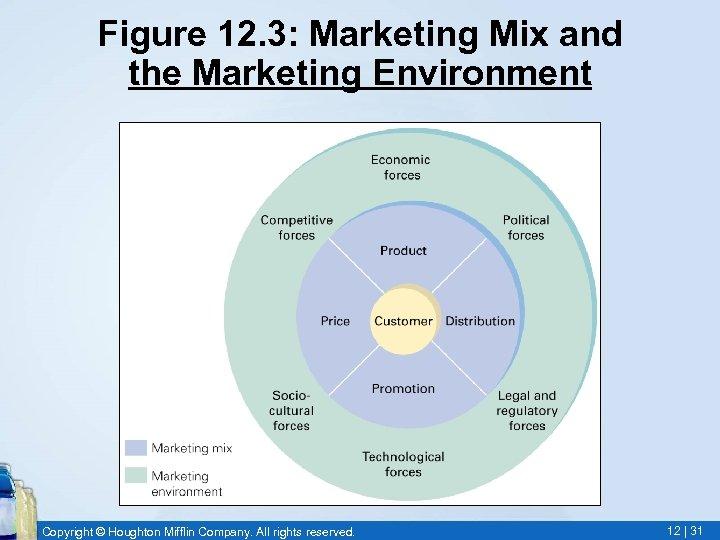 Figure 12. 3: Marketing Mix and the Marketing Environment Copyright © Houghton Mifflin Company.