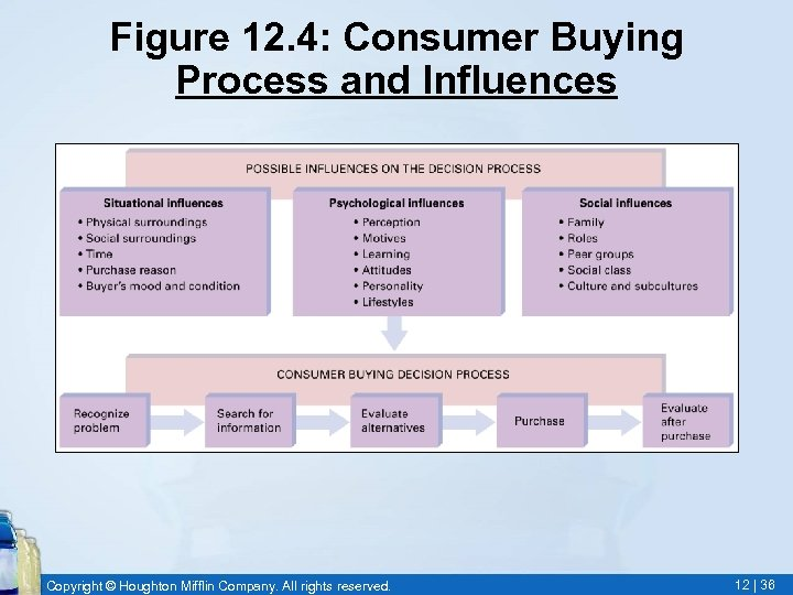 Figure 12. 4: Consumer Buying Process and Influences Copyright © Houghton Mifflin Company. All
