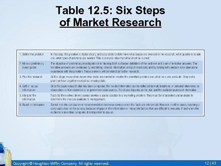Table 12. 5: Six Steps of Market Research Copyright © Houghton Mifflin Company. All