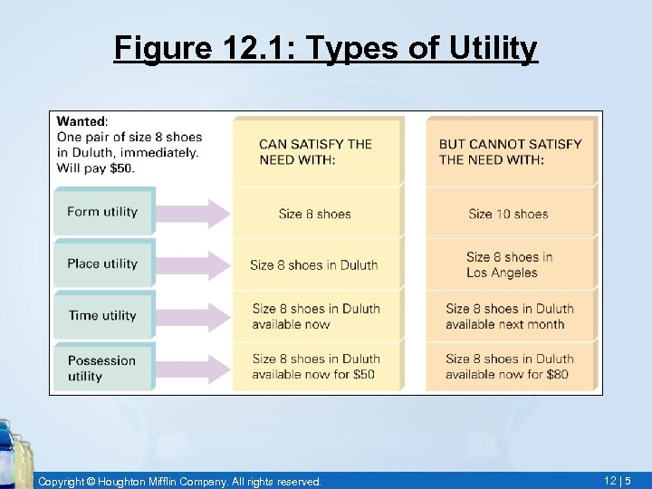 Figure 12. 1: Types of Utility Copyright © Houghton Mifflin Company. All rights reserved.
