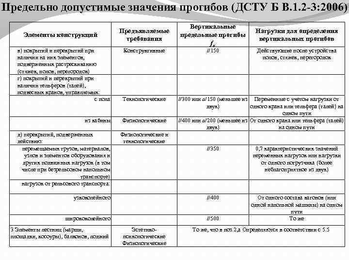 Предельно допустимые значения прогибов (ДСТУ Б В. 1. 2 -3: 2006) Элементы конструкций Предъявляемые