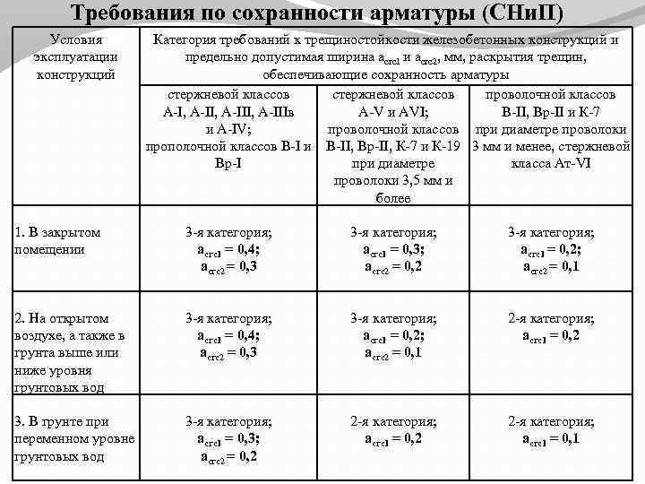 Требования по сохранности арматуры (СНи. П) Условия эксплуатации конструкций 1. В закрытом помещении 2.