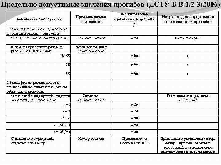 Предельно допустимые значения прогибов (ДСТУ Б В. 1. 2 -3: 2006) Вертикальные предельные прогибы