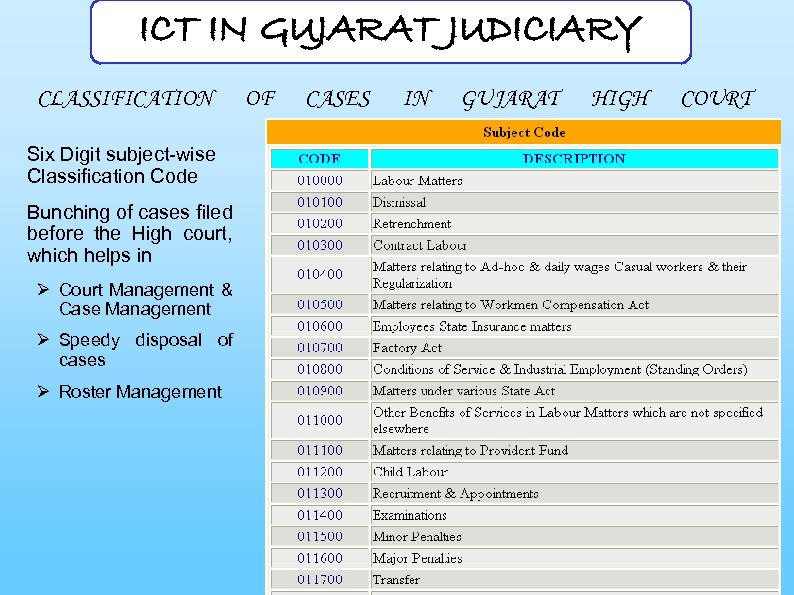 ICT IN GUJARAT JUDICIARY CLASSIFICATION Six Digit subject-wise Classification Code Bunching of cases filed
