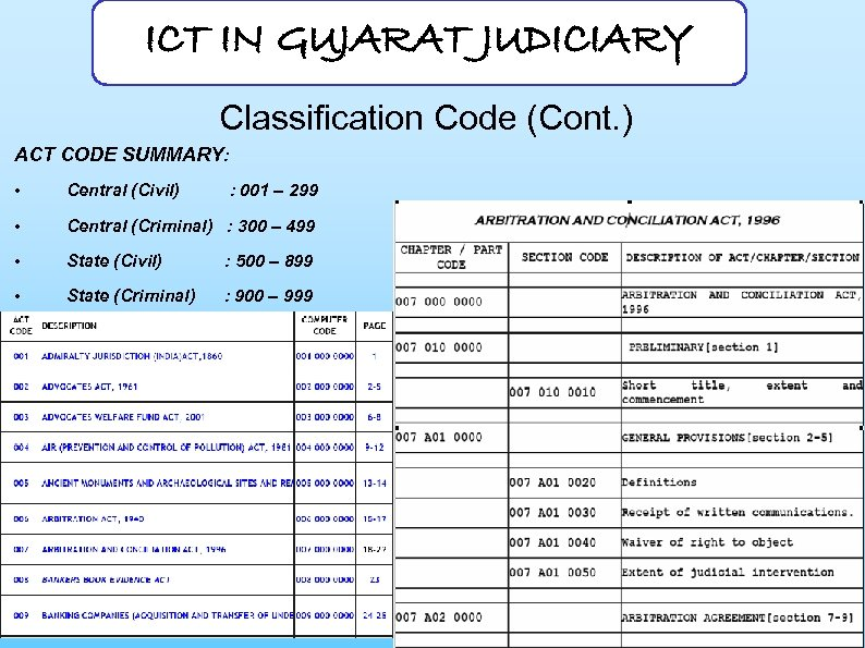 ICT IN GUJARAT JUDICIARY Classification Code (Cont. ) ACT CODE SUMMARY: • Central (Civil)