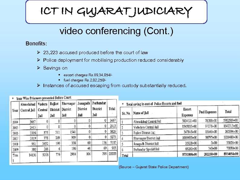 ICT IN GUJARAT JUDICIARY video conferencing (Cont. ) Benefits: Ø 23, 223 accused produced
