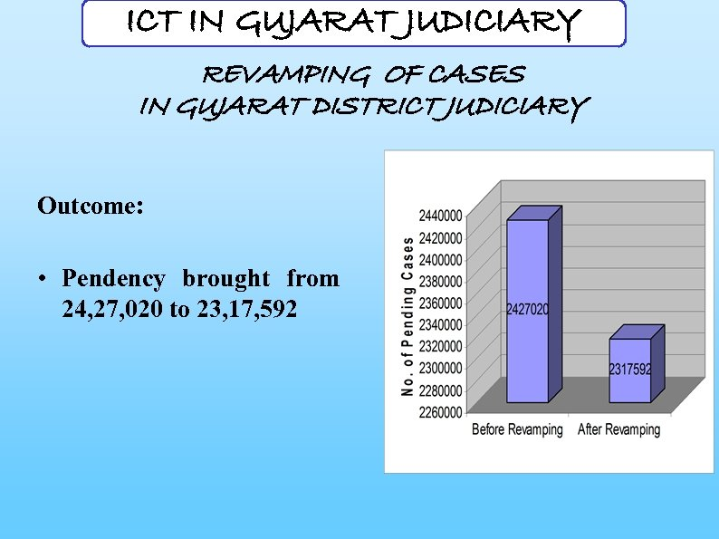 ICT IN GUJARAT JUDICIARY REVAMPING OF CASES IN GUJARAT DISTRICT JUDICIARY Outcome: • Pendency
