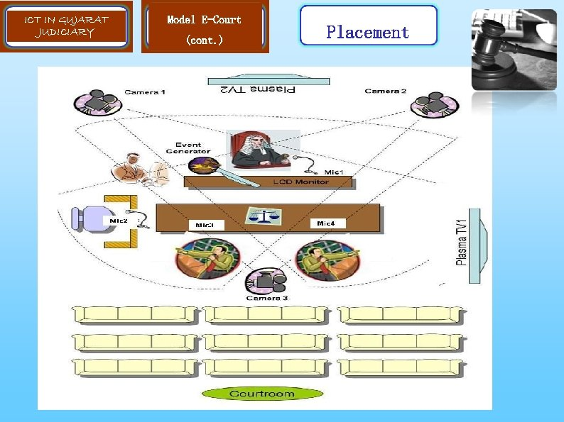 ICT IN GUJARAT JUDICIARY Model E-Court (cont. ) Placement