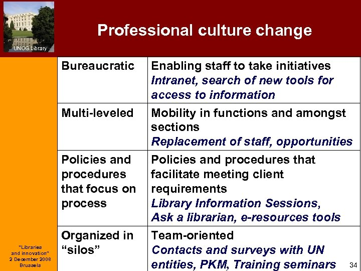 Professional culture change UNOG Library Bureaucratic Multi-leveled Enabling staff to take initiatives Intranet, search
