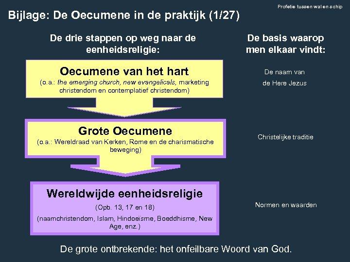 Bijlage: De Oecumene in de praktijk (1/27) Profetie tussen wal en schip De drie