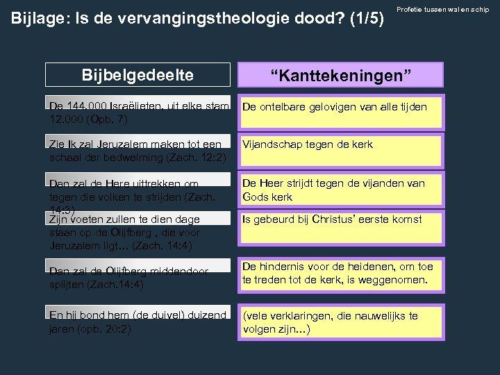 """Bijlage: Is de vervangingstheologie dood? (1/5) Bijbelgedeelte Profetie tussen wal en schip """"Kanttekeningen"""" De"""