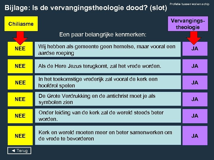 Bijlage: Is de vervangingstheologie dood? (slot) Profetie tussen wal en schip Vervangingstheologie Chiliasme Een
