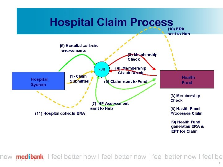 now Hospital Claim Process (10) ERA sent to Hub (8) Hospital collects assessments (2)