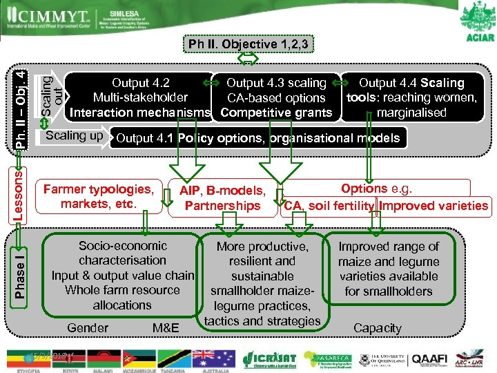 Phase I Lessons Scaling out Ph. II – Obj. 4 Ph II. Objective 1,