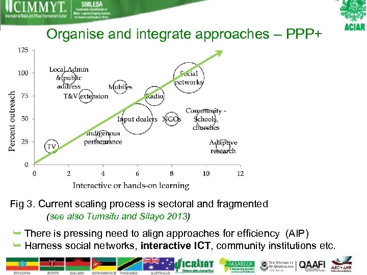 Organise and integrate approaches – PPP+ Fig 3. Current scaling process is sectoral and