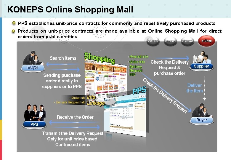 KONEPS Online Shopping Mall PPS establishes unit-price contracts for commonly and repetitively purchased products