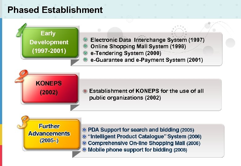 Phased Establishment Early Development (1997 -2001) KONEPS (2002) Electronic Data Interchange System (1997) Online