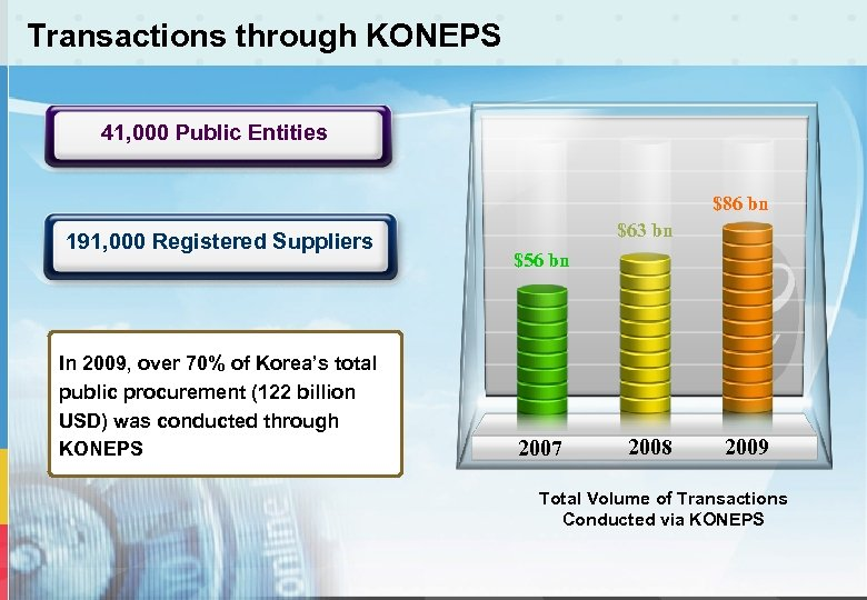 Transactions through KONEPS 41, 000 Public Entities $86 bn 191, 000 Registered Suppliers In