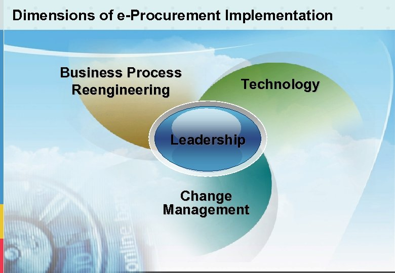 Dimensions of e-Procurement Implementation Business Process Reengineering Technology Leadership Change Management
